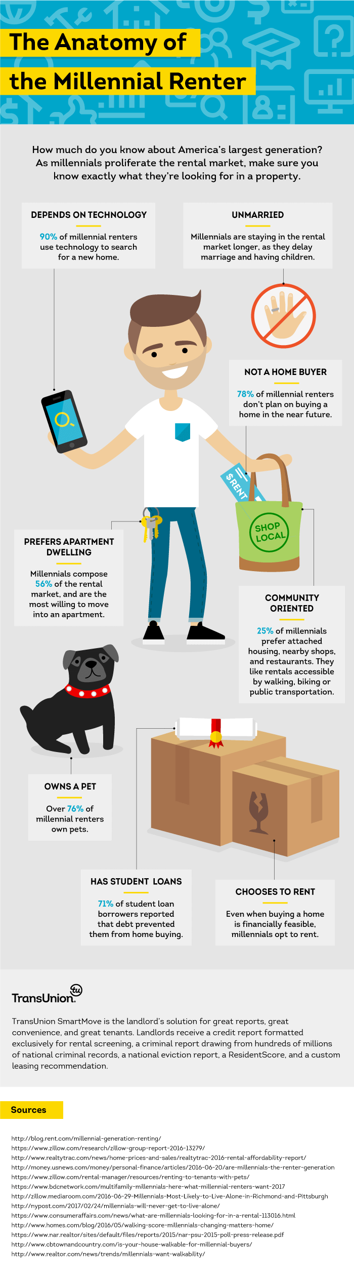 The Anatomy Of A Millennial Renter [INFOGRAPHIC]
