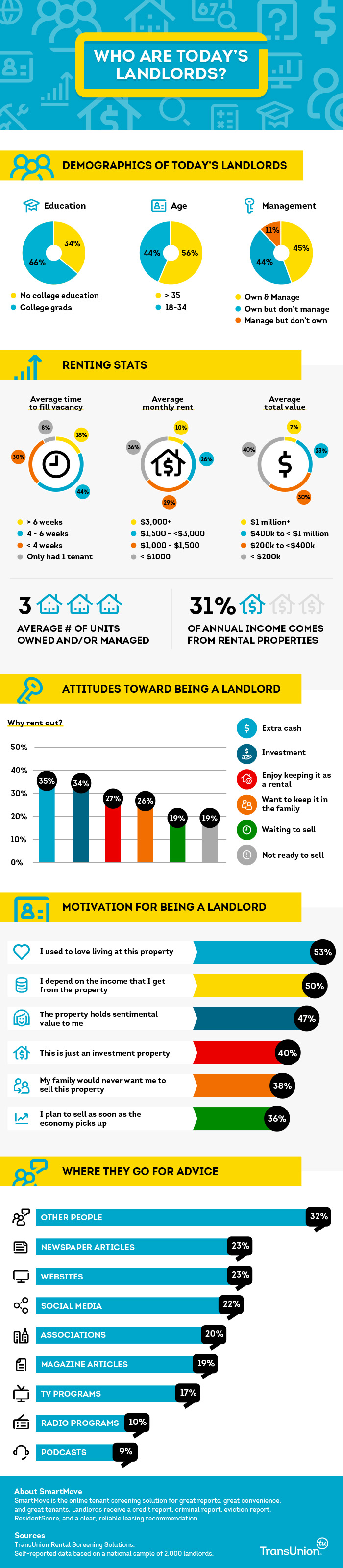 TransUnion Research on Landlord Characteristics [INFOGRAPHIC]| SmartMove