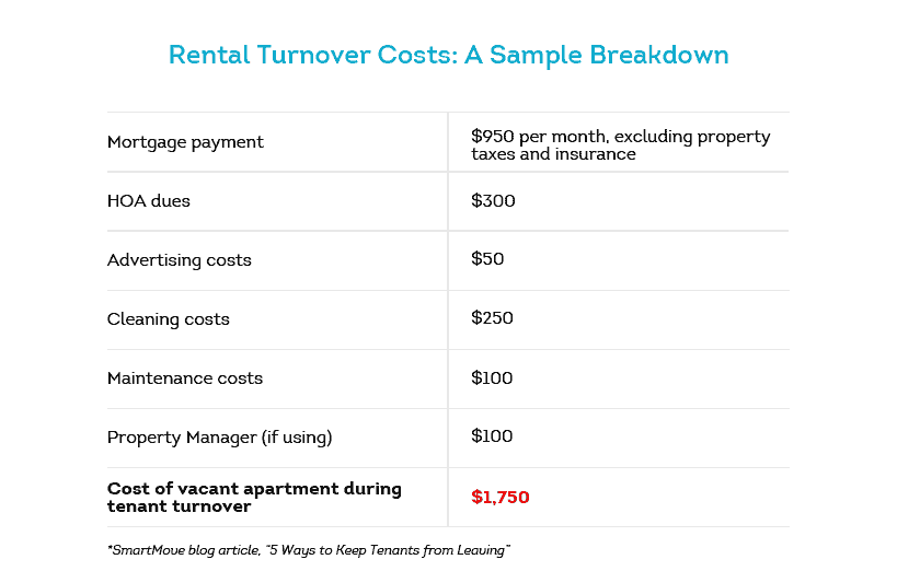 Apartment Lease Renewal Rent Increase