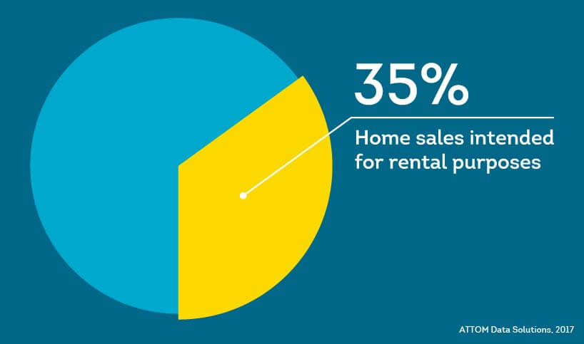 In 2016 more than 1/3rd of home sales were for rental property purposes