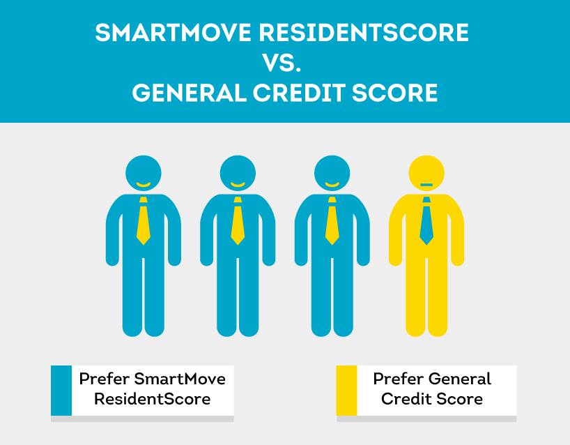 Landlord preference for a tenant credit score built for the rental industry