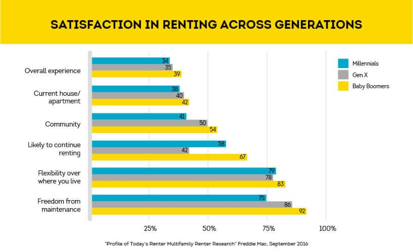 renting satisfaction scores by generation