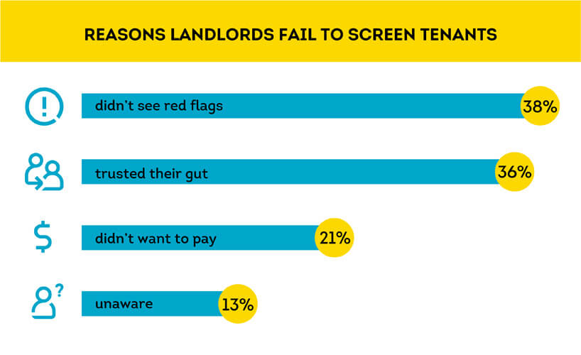reasons why landlords did not screen tenants