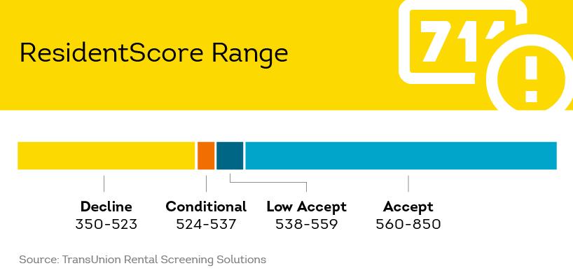 ResidentScore vs  Typical Credit Score in Tenant Screening | SmartMove