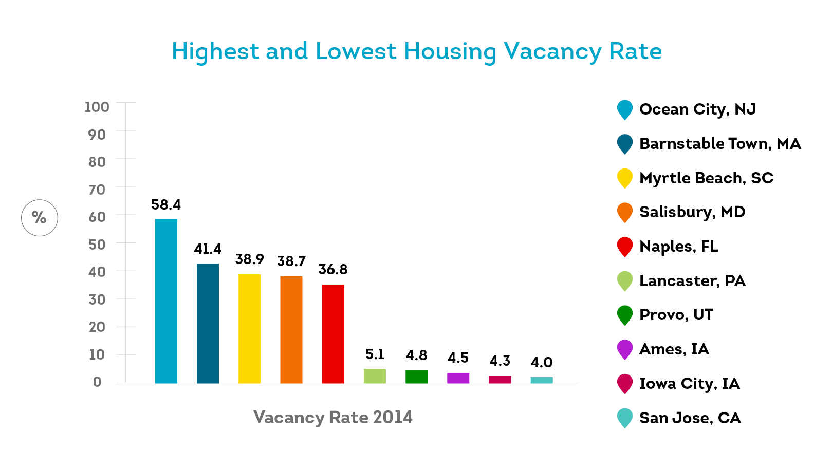 The national vacancy rate is 7.3%, but local vacancy rates can vary dramatically