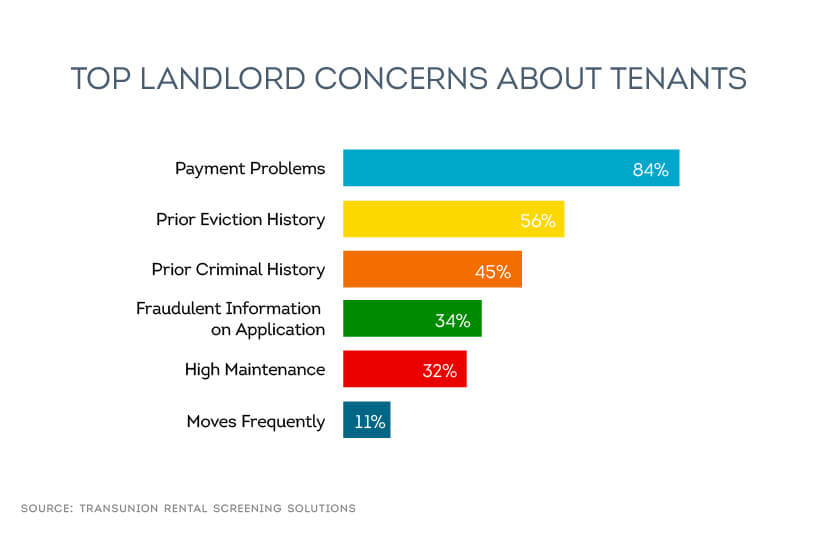 Top Landlord Concerns About Tenants