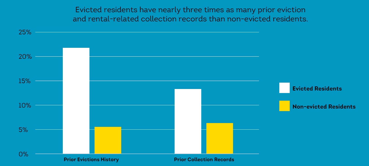 Evicted residents have nearly three times as many prior eviction and rental-related collection records than non-evicted residents