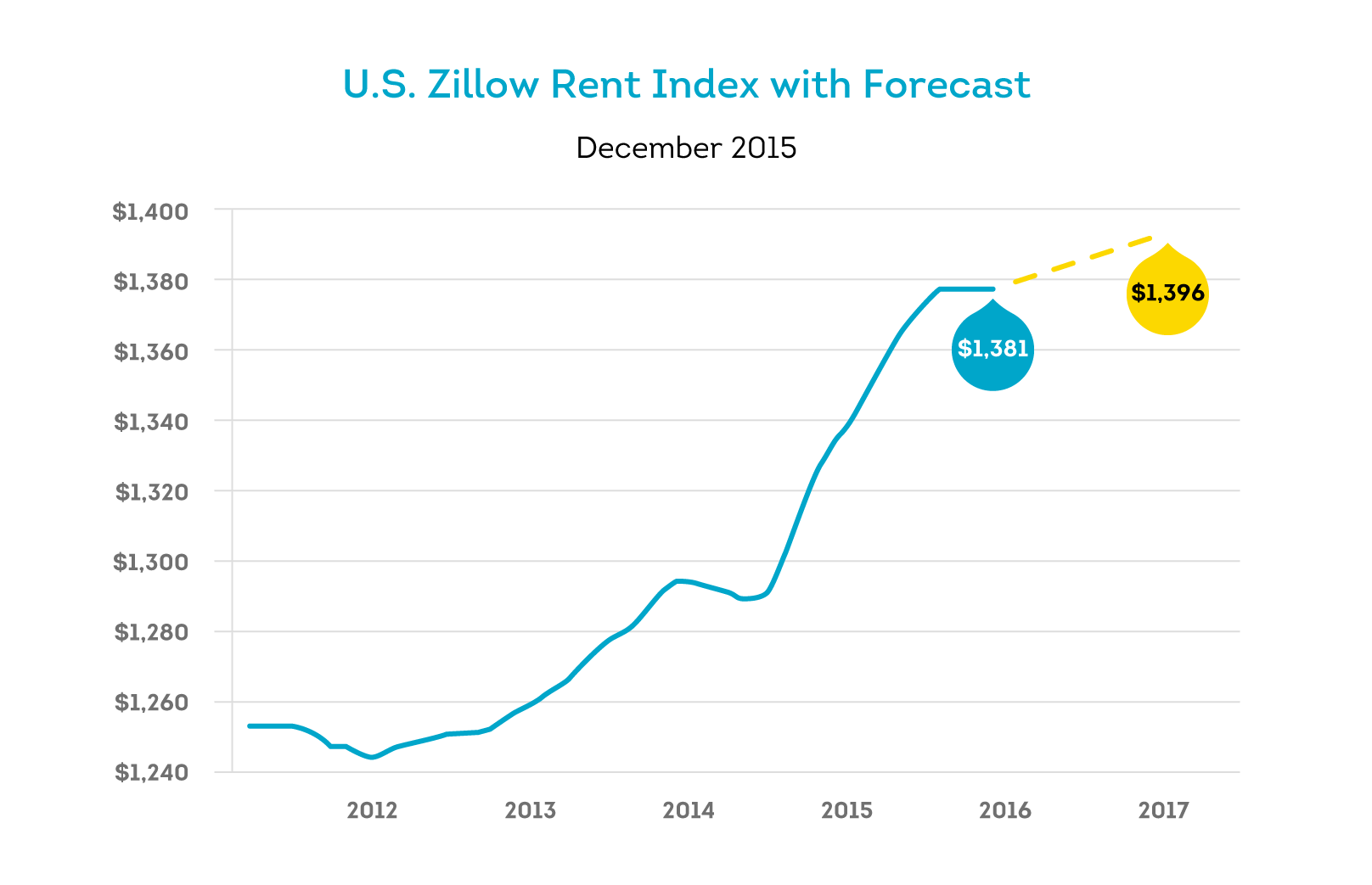 A strong trend to raise rent prices