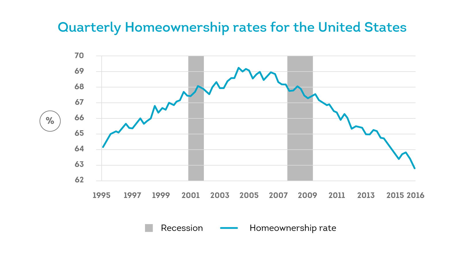 More renters are in the market driving homeownership to a 50-year low