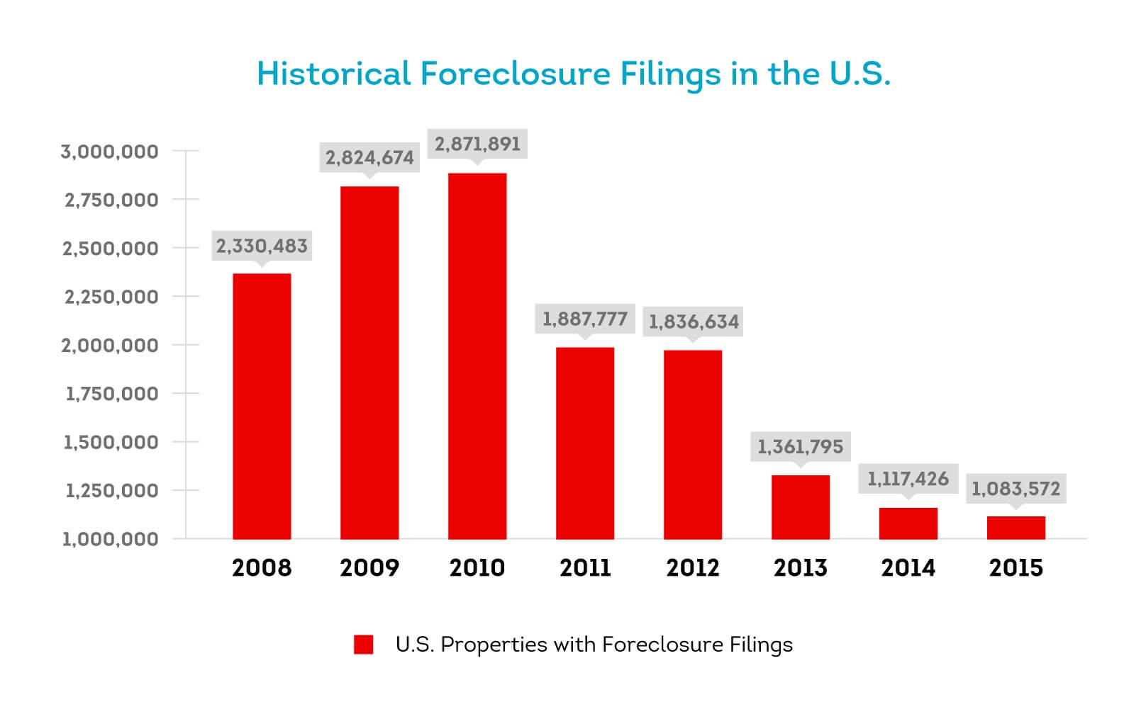 Foreclosure rates have decreased steadily since 2009