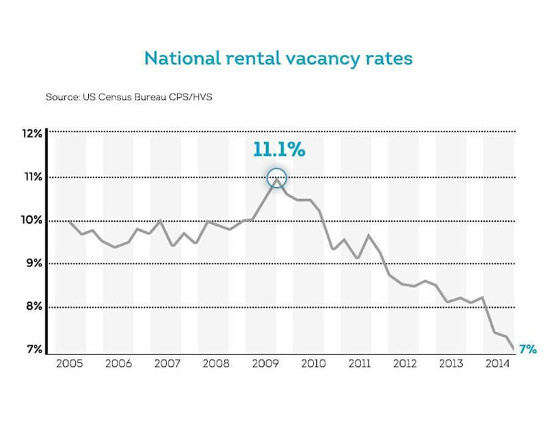 rental property vacancy rates 2005-2014
