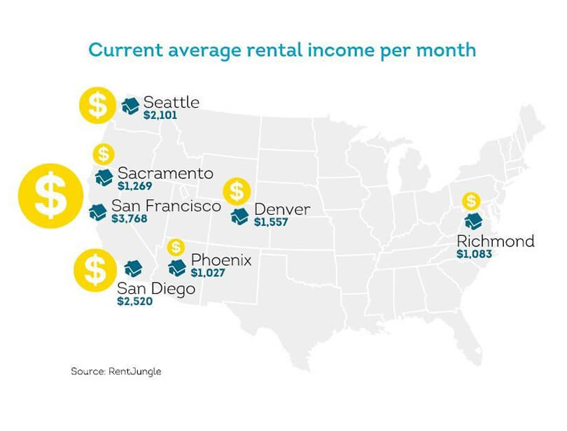 Rent across the United States can vary in price substantially