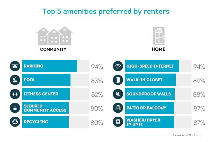 top amenities that renters are looking for