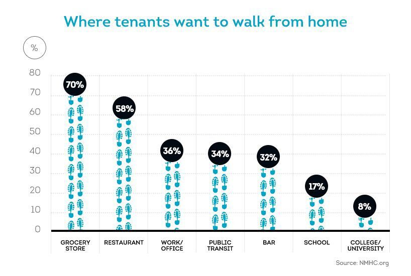 destinations that renters want to walk to