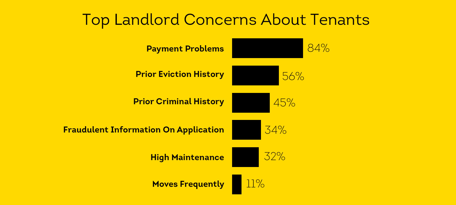 7 Warning Signs To Look For On Tenant Screening Reports | SmartMove